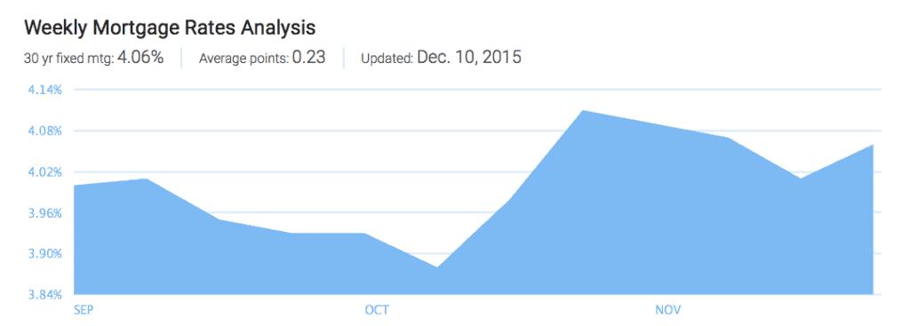 3 month Mortgage Rates Analysis