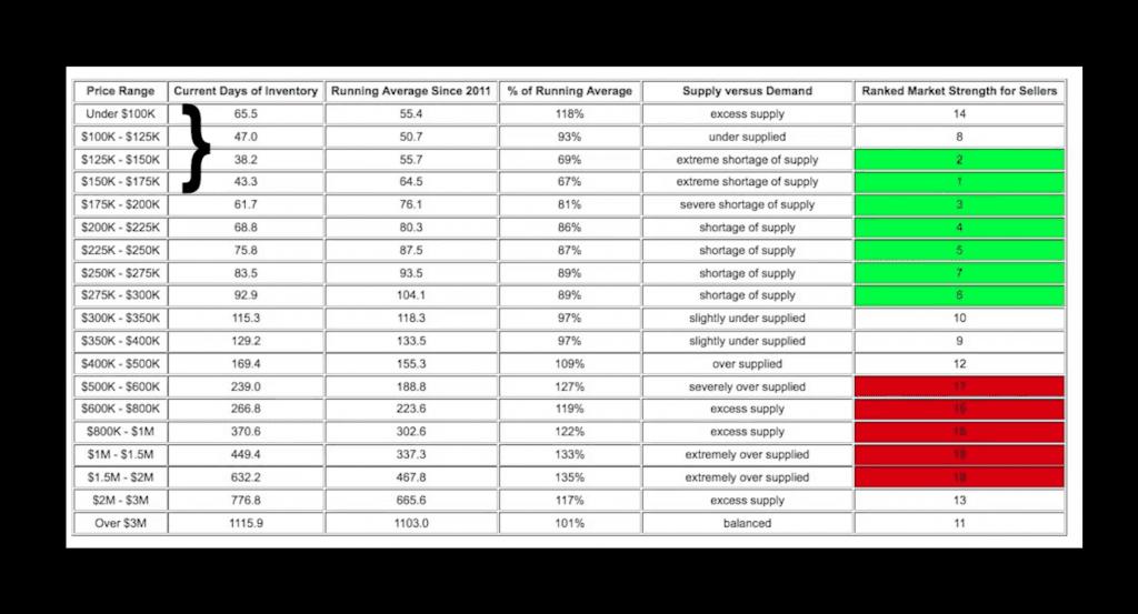 Market temperature by price range