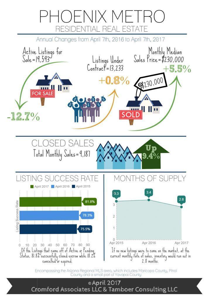 Phoenix Real Estate Market Update - April 2017